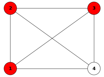 The complete graph of size 4, \(K_4\). \(R = \{1, 2, 3\}\) is a minimal resolving set of this graph. In general, any set of nodes of cardinality \((n-1)\) is a minimal resolving set of \(K_n\).