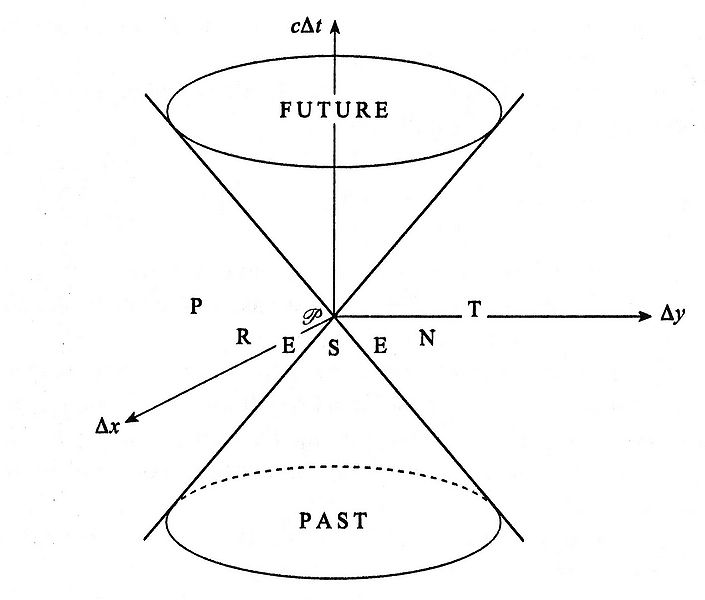 File:Special Relativity Fig7.jpg