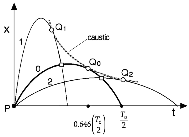 File:Space-time diagram for family of true trajectories.png